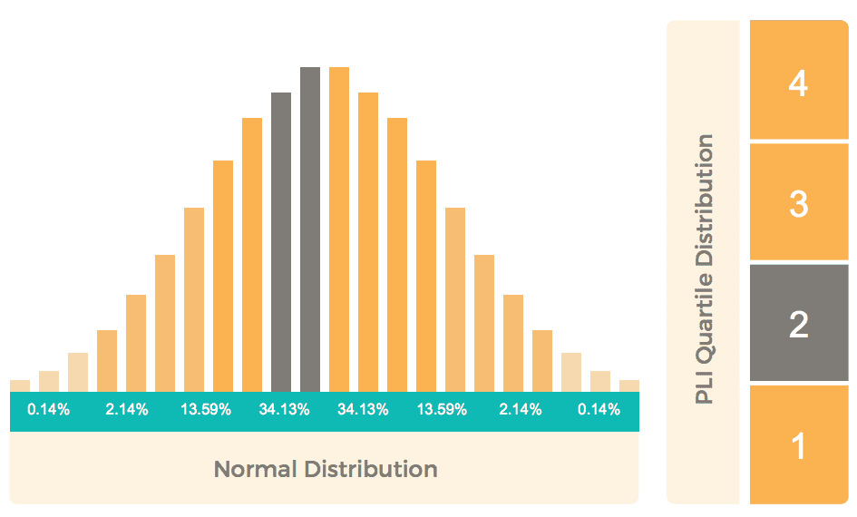 Predictive Index normalized & quartile distribution score