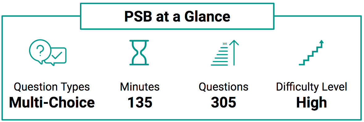 PSB Test at a glance